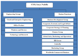 Microsoft Corporation Org Chart Bismi Margarethaydon Com