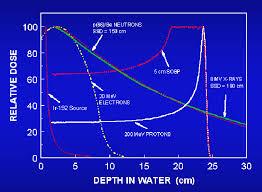 Electron proton penetration depth