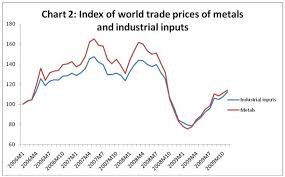 Agricultural Commodity Prices Chart Networkideas Org Are We Heading For Another Global Primary