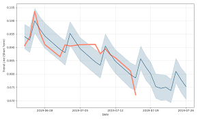 Emerge Energy Services Lp Price Emesz Forecast With Price