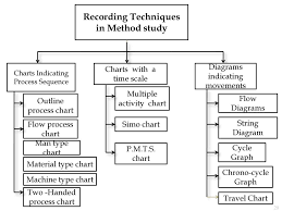 Method Study Charts And Diagrams Work Study Method Study Ppt Download
