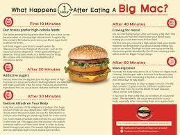 mcdonalds burger ingredients. An Infographic About In With Mcdonalds Burger Ingredients