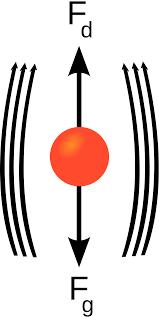 Dropped Object Chart Terminal Velocity Wikipedia