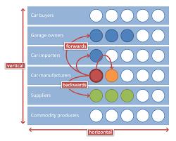 horiztal horizontal integration wikipedia