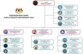 Malaysian Government Organization Chart Ukas Information Official Portal Of Public Private