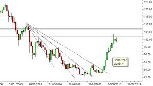 Dollar Yen At 102 Not 100 Is More Crucial Charts