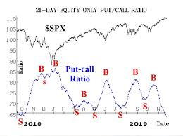 Weekly Stock Market Commentary 9 20 2019 Wealth365 News