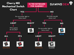 Mx Switches Chart The Complete Cherry Mx Mechanical Switch Guide With Sounds