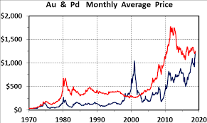 The 49 Year Record Of Gold Palladium Ratios The Assay