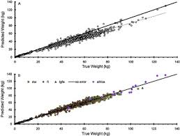 A Reliable Game Fish Weight Estimation Model For Atlantic