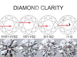 Diamond Clarity For Safe Diamond Investment In Sa Cape