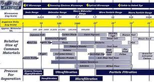 Filtration Diagram