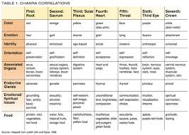 Chakra Nutrition Ideafit
