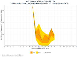 Asx Eastern Australian Wheat Futures F8 Contract Hourly