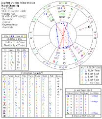 Astrological Chart Of The Week Election For Fame And Publicity