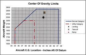 Aviation Investigation Report A12o0138 Transportation