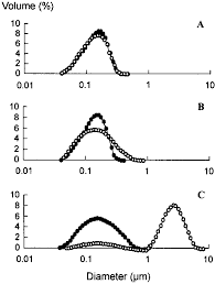 Diprivan Dosing Chart Droplet Size Distribution In Edta Containing Propofol