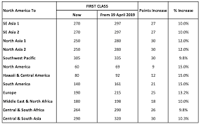 Sia Redemption Chart Singapore Airlines Increases The Cost Of Star Alliance Awards