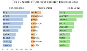 Of Analysis The Bible Quram oc Dataisbeautiful Frequency Word Vedas Lemmatized And