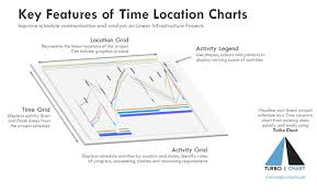 Location Chart Key Features Of Time Location Charts Turbo Chart