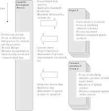 Engineering Design Process Chart Figure 1 From Modelling Engineering Design Processes With