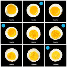 Fried Egg Cooking Chart