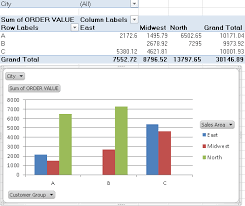 Excel Pivot Chart How To Display Pivot Tables In Chart Form