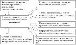 Реферат Моделирование экономической безопасности в  Рисунок 2 Функциональные составляющие экономической безопасности предприятия