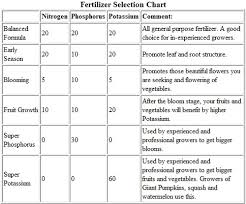 Vegetable Garden Fertilizer Chart Samohi Community Garden