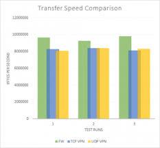 Sophos Comparison Chart Sophos Ssl Vpn Performance Testing Transfer Speed Chart