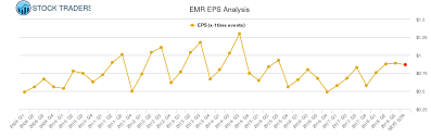 Eps Chart For Emerson Electric Emr Stock Traders Daily