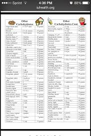 60 Thorough Food Carb Counter Chart