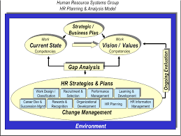 strategic human resource planning hr planning model png