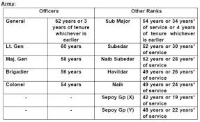Commissioned Officer Retirement Pay Chart Retirement Age Of Defence Personnel Central Government