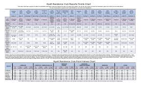 Marriott Destination Points Chart 10 Marriott Vacation Club Points Chart Resume Samples