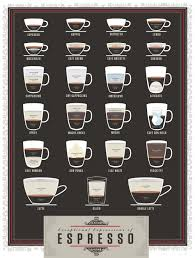 Printable Nespresso Coffee Chart Espresso Drink Recipes Espresso Coffee Guide