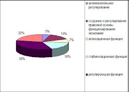 Реферат Экономические функции государства и их эволюция в России  Процентное соотношение экономических функций государства