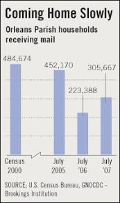 New Orleans Population Chart Population In Flux Redefines New Orleans Npr