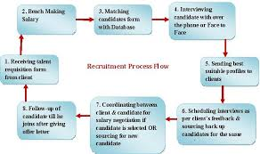 Recruitment Agency Process Flow Chart Informatics Outsourcing Recruitment Process Service