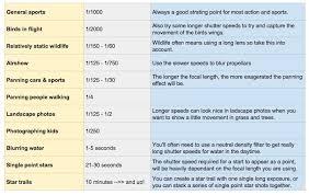 Understanding Shutter Speed Shutter Speed Chart