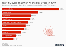 Movie Box Office Charts Chart Top 10 Movies That Won At The Box Office In 2019
