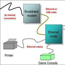 wireless router network diagram computer networking wired home network diagram featuring ethernet router