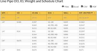 Line Pipe Od Id Weight And Schedule Chart Line Pipe Chart