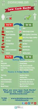 Pin This For Easy Reference The Best Low Carb Hacks Out There Such