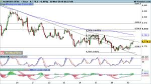 Eur Usd Gbp Usd And Aud Usd Likely To Decline Again