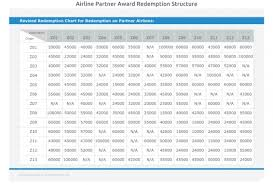 Jetairways To Change Their Award Chart Say Goodbye To The