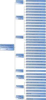 Organization Chart For Engineering Company China Communications Construction Company Ltd