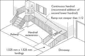 ramp for wheelchair ratio. wheelchair ramp for ratio