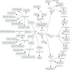 Narrative essay outline graphic organizer   Thesis generator