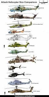 Aircraft Size Comparison Chart Album On Imgur